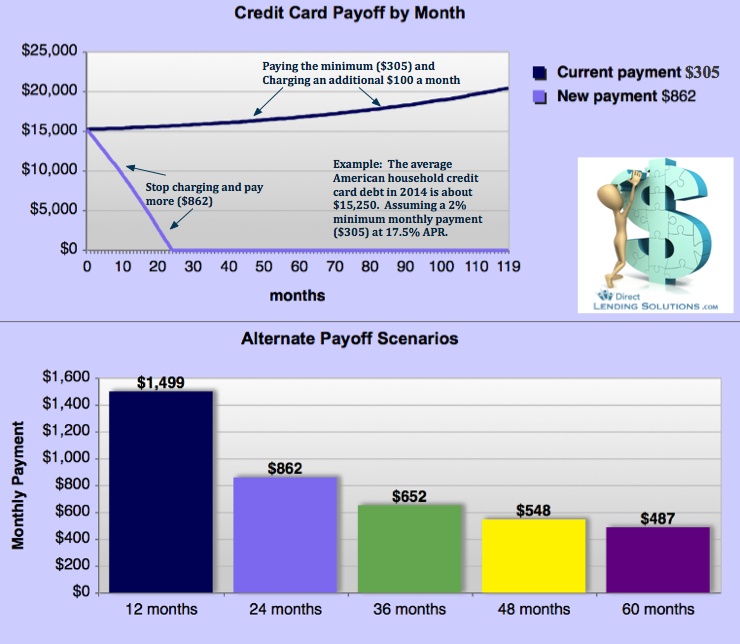example: paying off $15,250 in credit card debt making just the minimum