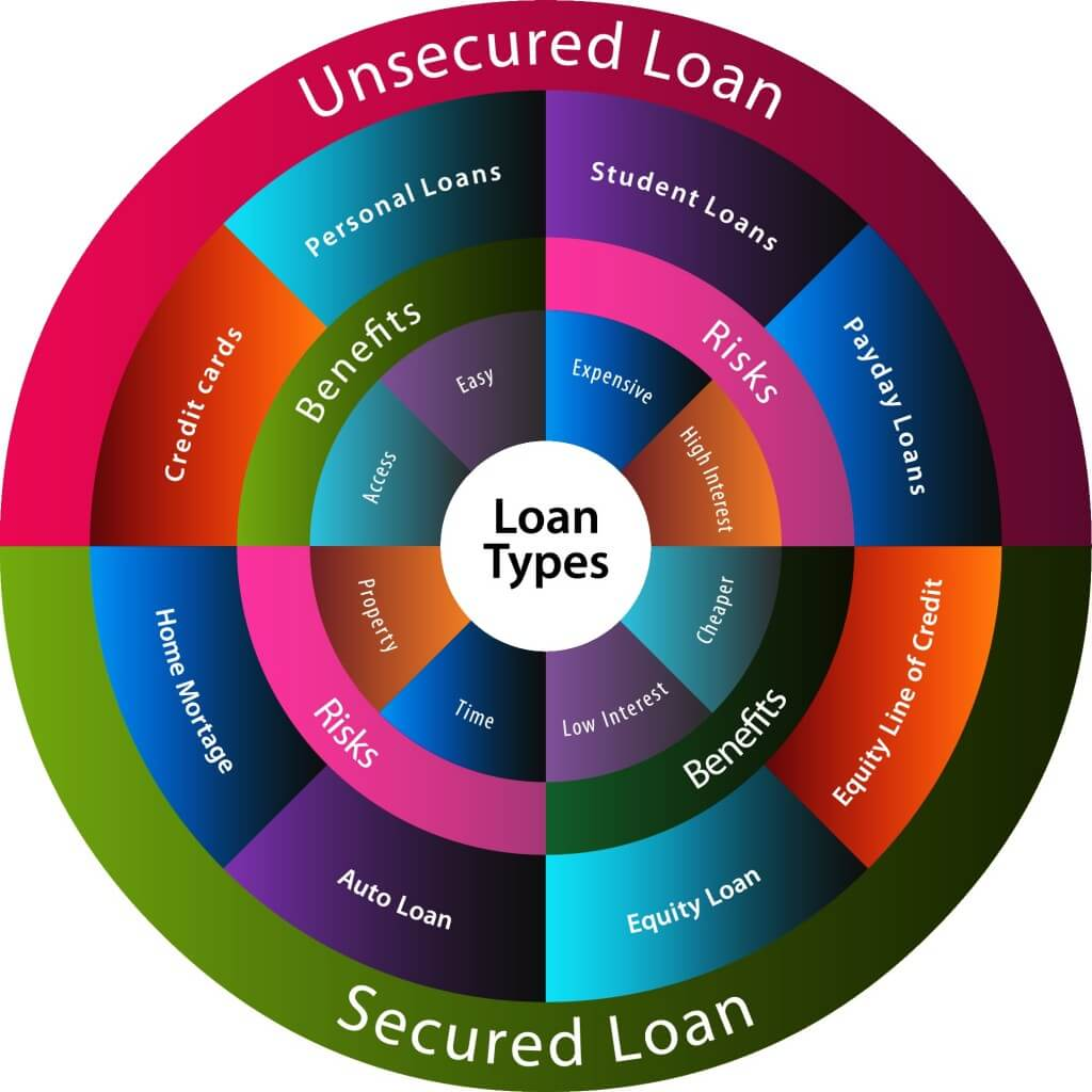 Types of Loans Available